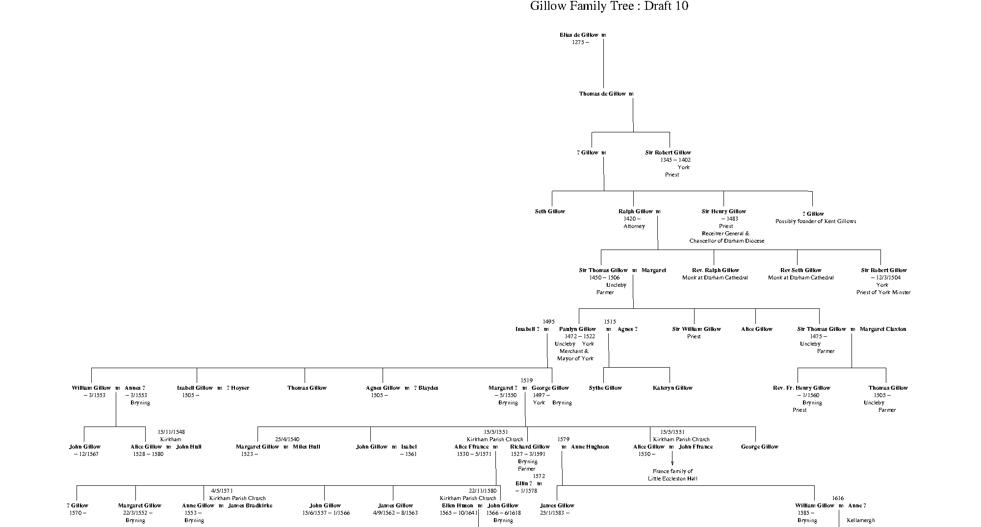 Gillow Family Tree : Gillow Genealogy - Keith Gillow's ...